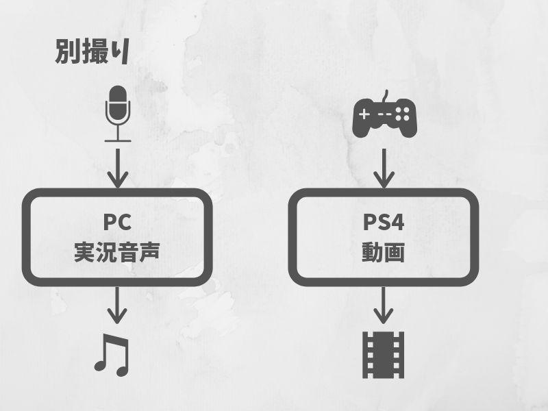 ゲーム実況の音声別撮り