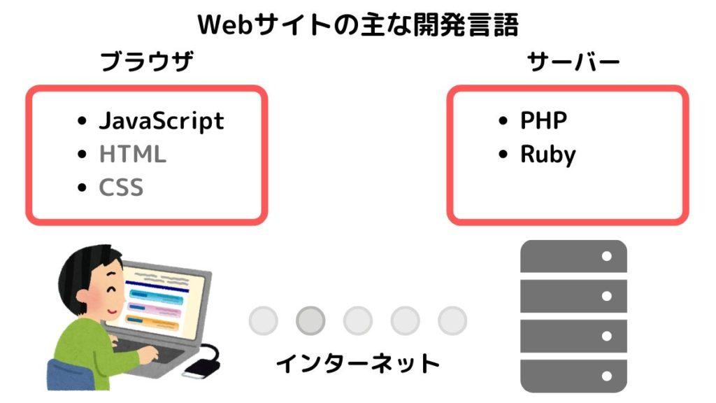 Webサイトの主な開発言語